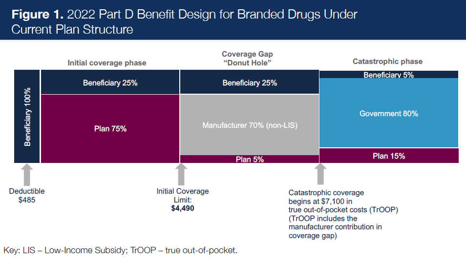 Figure 1. 2022 Part D Benefit Design for Branded Drugs Under Current Plan Structure