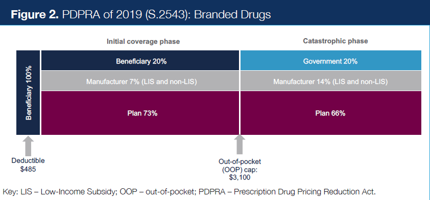 Figure 2. PDPRA of 2019 (S.2543): Branded Drugs