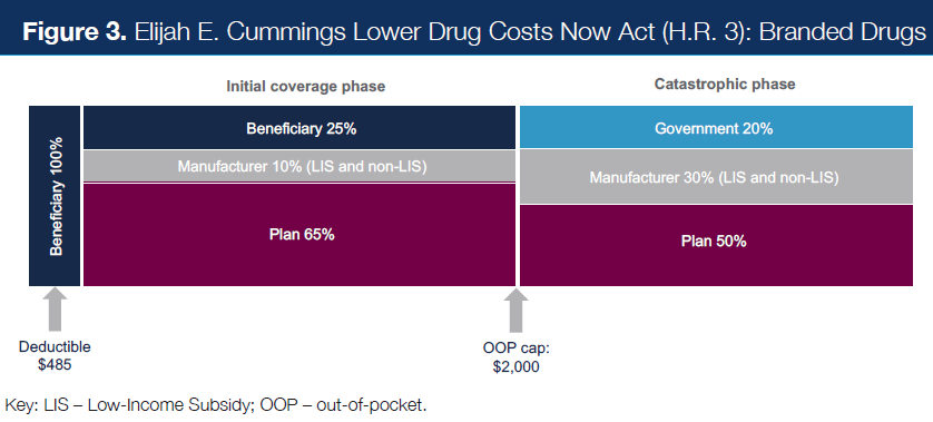 Figure 3. Elijah E. Cummings Lower Drug Costs Now Act (H.R.3): Branded Drugs