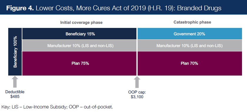Figure 4. Lower Costs, More Cures Act of 2019 (H.R. 19): Branded Drugs